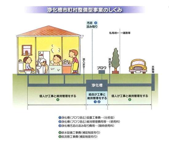 浄化槽市町村整備型事業のしくみ